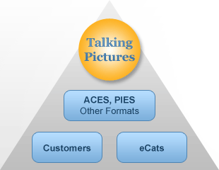 Distribute data with Talking Pictures